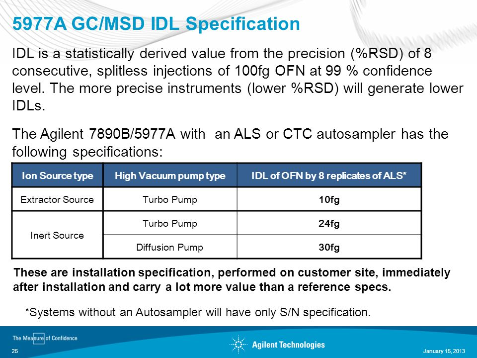 5977A GC/MSD IDL Specification IDL is a statistically derived value from the precision (%RSD) of 8 consecutive, splitless injections of 100fg OFN at 9