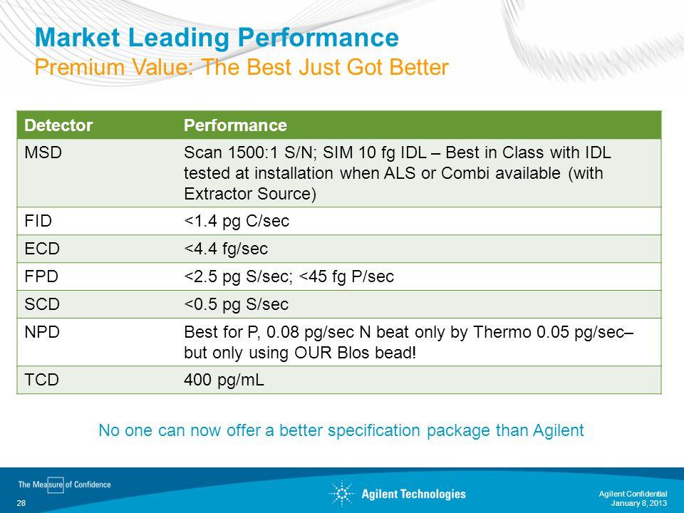 January 8, 2013 Agilent Confidential 28 Market Leading Performance Premium Value: The Best Just Got Better DetectorPerformance MSDScan 1500:1 S/N; SIM
