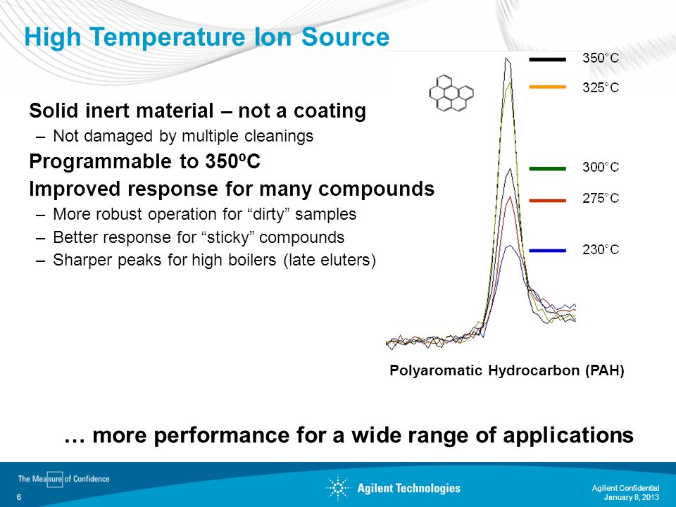 January 8, 2013 Agilent Confidential 6 High Temperature Ion Source Solid inert material – not a coating –Not damaged by multiple cleanings Programmabl
