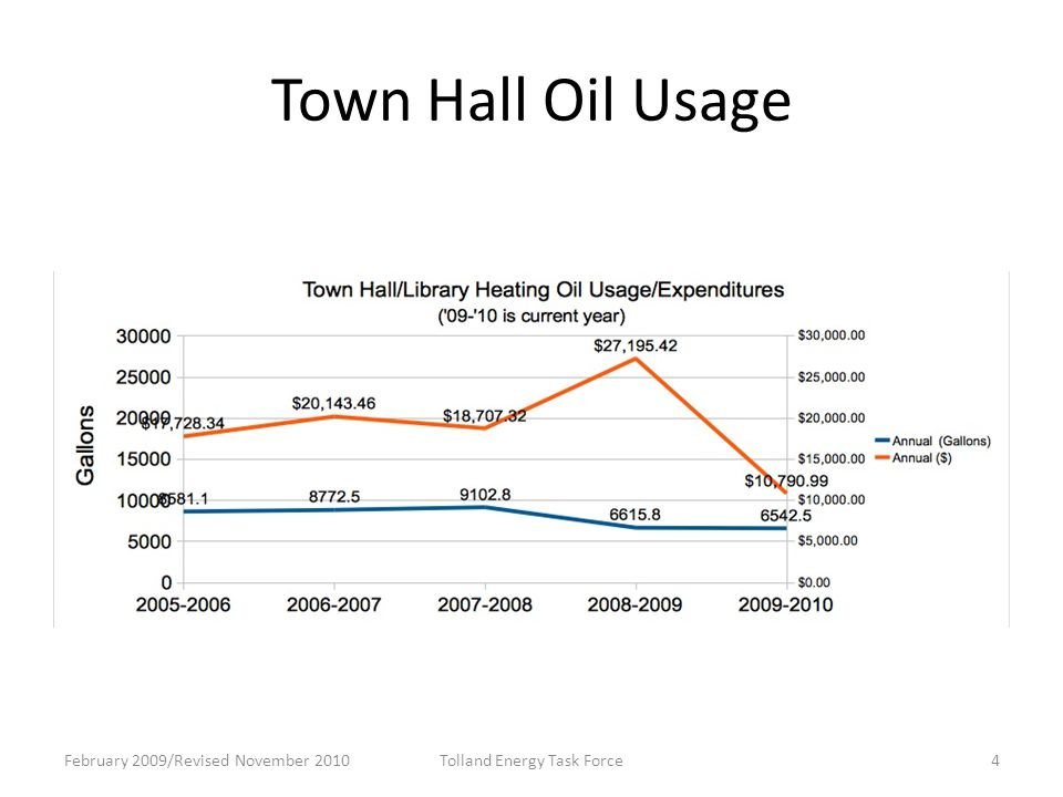 Town Hall Oil Usage February 2009/Revised November 2010Tolland Energy Task Force4