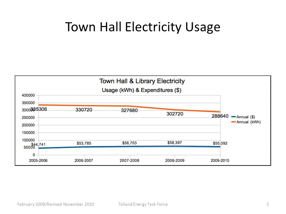 Town Hall Electricity Usage February 2009/Revised November 2010Tolland Energy Task Force5