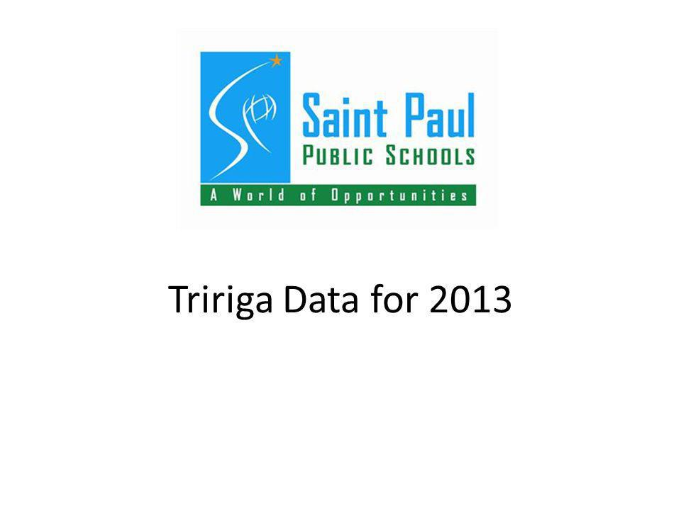 Tririga Data for 2013