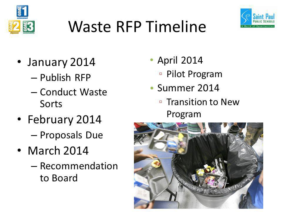 Waste RFP Timeline January 2014 – Publish RFP – Conduct Waste Sorts February 2014 – Proposals Due March 2014 – Recommendation to Board April 2014 Pilo