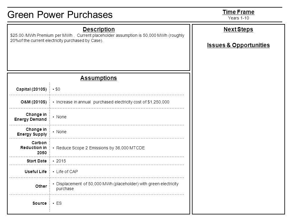 Green Power Purchases Description $25.00 /MWh Premium per MWh.