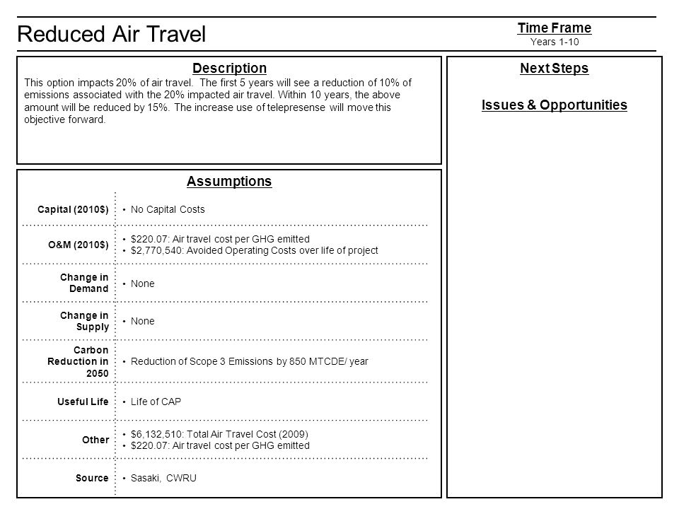 Reduced Air Travel Description This option impacts 20% of air travel.