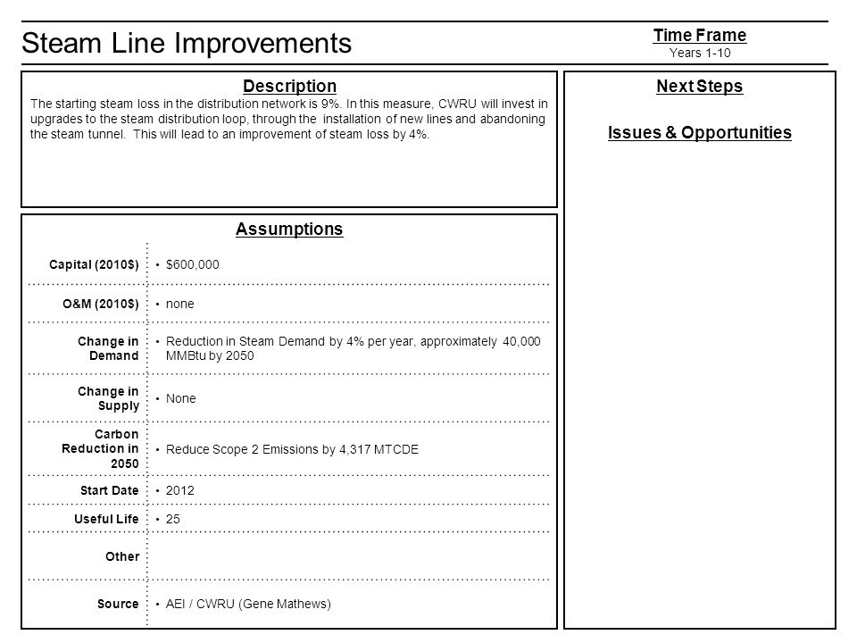 Steam Line Improvements Description The starting steam loss in the distribution network is 9%.