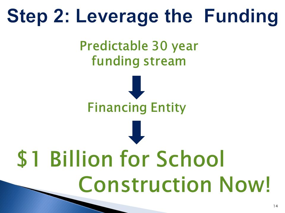 Financing Entity $1 Billion for School Construction Now! 14 Predictable 30 year funding stream