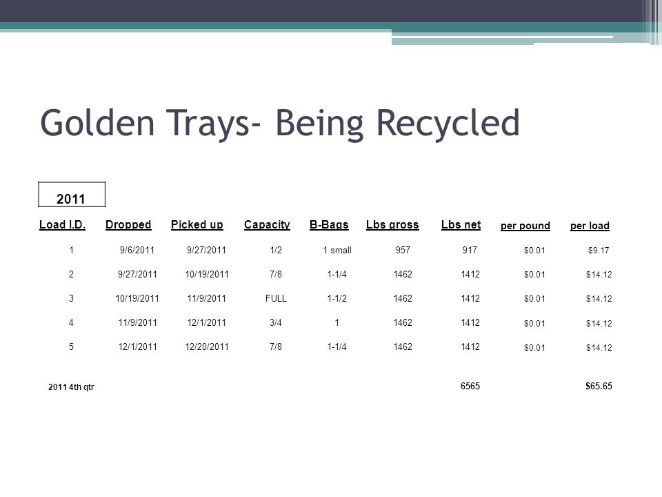 Golden Trays- Being Recycled 2011 Load I.D.DroppedPicked upCapacityB-BagsLbs grossLbs net per poundper load 19/6/20119/27/20111/21 small957917 $0.01$9.17 29/27/201110/19/20117/81-1/414621412 $0.01$14.12 310/19/201111/9/2011FULL1-1/214621412 $0.01$14.12 411/9/201112/1/20113/4114621412 $0.01$14.12 512/1/201112/20/20117/81-1/414621412 $0.01$14.12 2011 4th qtr 6565$65.65