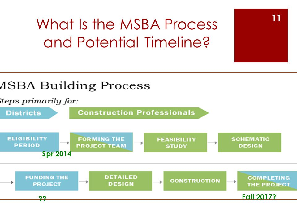 What Is the MSBA Process and Potential Timeline? Spr 2014 ?? Fall 2017? 11