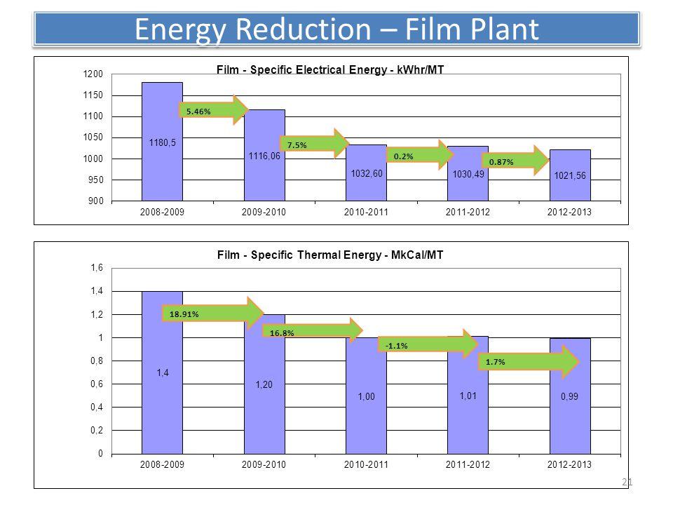 Energy Reduction – Film Plant 7.5% 0.2% 0.87% 5.46% 1.7% 18.91% 21