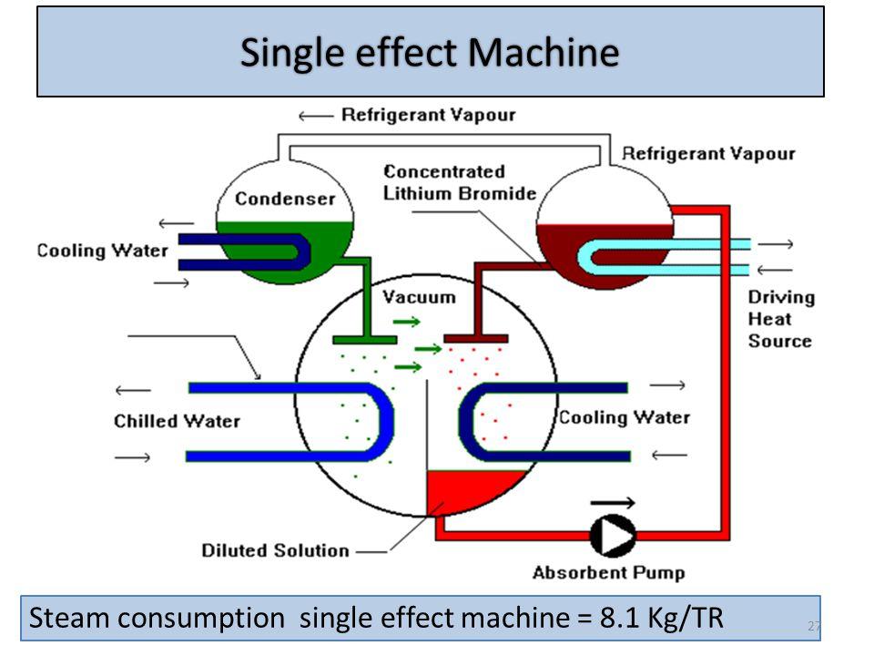 Single effect Machine Steam consumption single effect machine = 8.1 Kg/TR 27