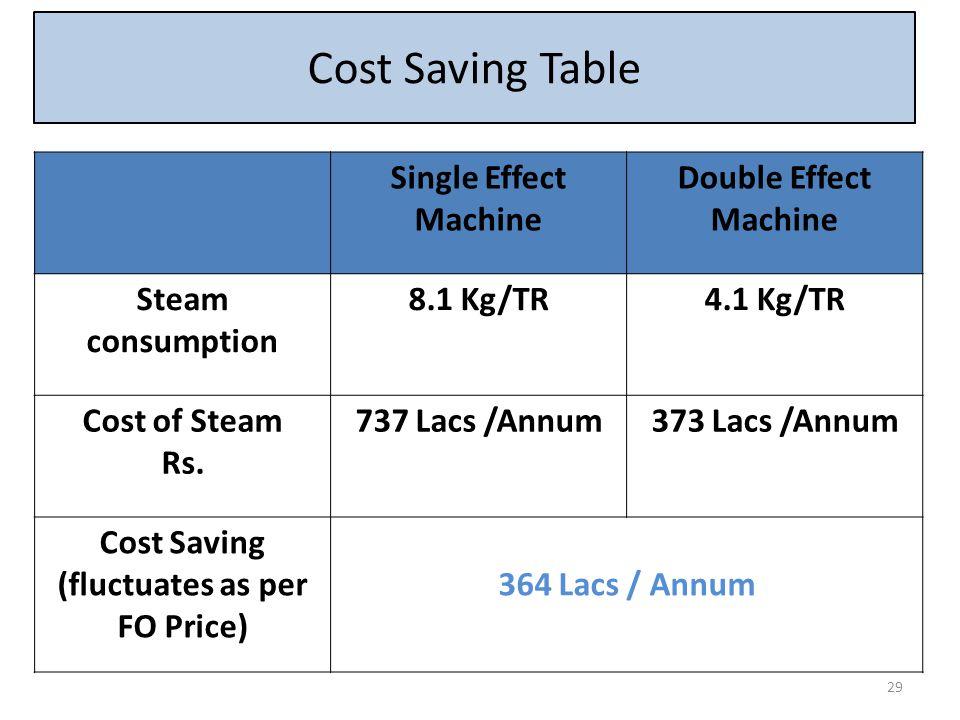 Single Effect Machine Double Effect Machine Steam consumption 8.1 Kg/TR4.1 Kg/TR Cost of Steam Rs. 737 Lacs /Annum373 Lacs /Annum Cost Saving (fluctua