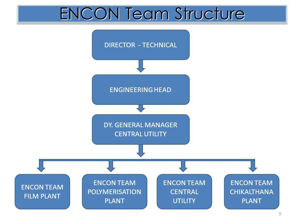 ENCON Team Structure DIRECTOR - TECHNICAL ENGINEERING HEAD DY. GENERAL MANAGER CENTRAL UTILITY ENCON TEAM FILM PLANT ENCON TEAM POLYMERISATION PLANT E