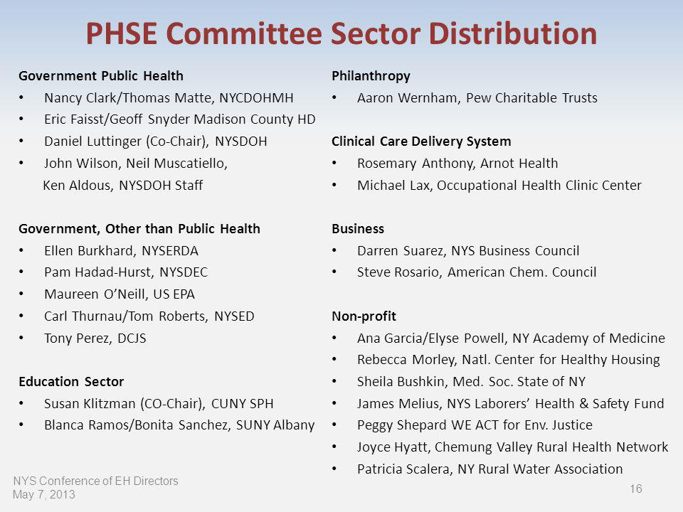 PHSE Committee Sector Distribution Government Public Health Nancy Clark/Thomas Matte, NYCDOHMH Eric Faisst/Geoff Snyder Madison County HD Daniel Luttinger (Co-Chair), NYSDOH John Wilson, Neil Muscatiello, Ken Aldous, NYSDOH Staff Government, Other than Public Health Ellen Burkhard, NYSERDA Pam Hadad-Hurst, NYSDEC Maureen ONeill, US EPA Carl Thurnau/Tom Roberts, NYSED Tony Perez, DCJS Education Sector Susan Klitzman (CO-Chair), CUNY SPH Blanca Ramos/Bonita Sanchez, SUNY Albany Philanthropy Aaron Wernham, Pew Charitable Trusts Clinical Care Delivery System Rosemary Anthony, Arnot Health Michael Lax, Occupational Health Clinic Center Business Darren Suarez, NYS Business Council Steve Rosario, American Chem.