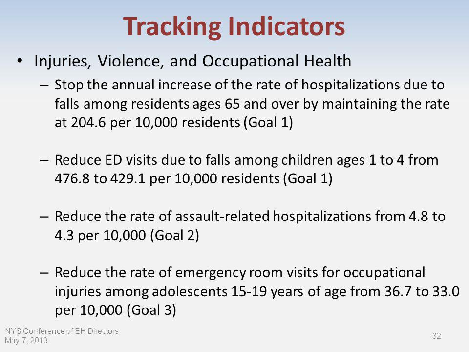 Injuries, Violence, and Occupational Health – Stop the annual increase of the rate of hospitalizations due to falls among residents ages 65 and over by maintaining the rate at per 10,000 residents (Goal 1) – Reduce ED visits due to falls among children ages 1 to 4 from to per 10,000 residents (Goal 1) – Reduce the rate of assault-related hospitalizations from 4.8 to 4.3 per 10,000 (Goal 2) – Reduce the rate of emergency room visits for occupational injuries among adolescents years of age from 36.7 to 33.0 per 10,000 (Goal 3) NYS Conference of EH Directors May 7, Tracking Indicators