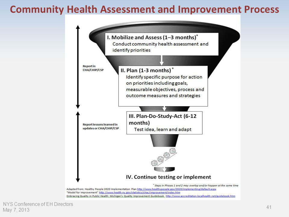 Community Health Assessment and Improvement Process NYS Conference of EH Directors May 7, 2013 41