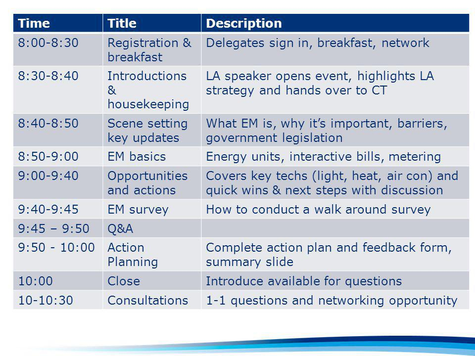 Draft agenda TimeTitleDescription 8:00-8:30Registration & breakfast Delegates sign in, breakfast, network 8:30-8:40Introductions & housekeeping LA speaker opens event, highlights LA strategy and hands over to CT 8:40-8:50Scene setting key updates What EM is, why its important, barriers, government legislation 8:50-9:00EM basicsEnergy units, interactive bills, metering 9:00-9:40Opportunities and actions Covers key techs (light, heat, air con) and quick wins & next steps with discussion 9:40-9:45EM surveyHow to conduct a walk around survey 9:45 – 9:50Q&A 9:50 - 10:00Action Planning Complete action plan and feedback form, summary slide 10:00CloseIntroduce available for questions 10-10:30Consultations1-1 questions and networking opportunity