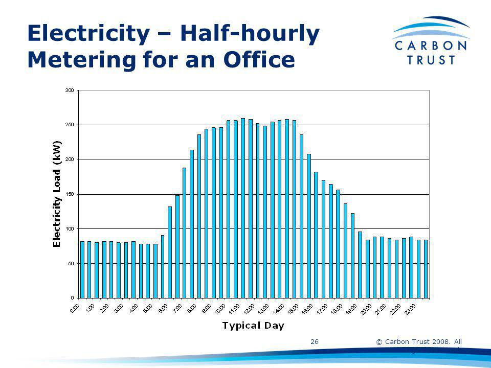 © Carbon Trust 2008. All rights reserved. 26 Electricity – Half-hourly Metering for an Office