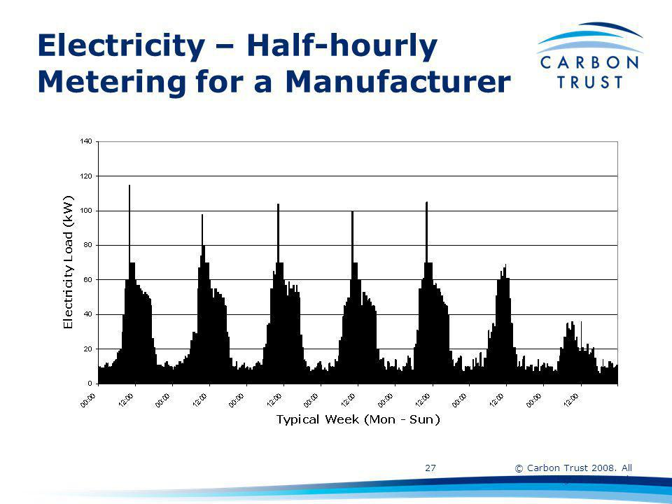 © Carbon Trust 2008. All rights reserved. 27 Electricity – Half-hourly Metering for a Manufacturer