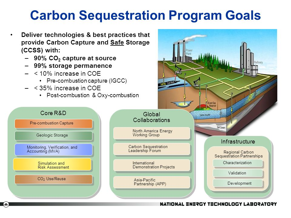 14 Carbon Sequestration Program Goals Deliver technologies & best practices that provide Carbon Capture and Safe Storage (CCSS) with: –90% CO 2 capture at source –99% storage permanence –< 10% increase in COE Pre-combustion capture (IGCC) –< 35% increase in COE Post-combustion & Oxy-combustion Core R&D Simulation and Risk Assessment Pre-combustion Capture Geologic Storage Monitoring, Verification, and Accounting (MVA) CO 2 Use/Reuse Infrastructure Characterization Validation Development Regional Carbon Sequestration Partnerships Global Collaborations North America Energy Working Group Carbon Sequestration Leadership Forum International Demonstration Projects Asia-Pacific Partnership (APP)