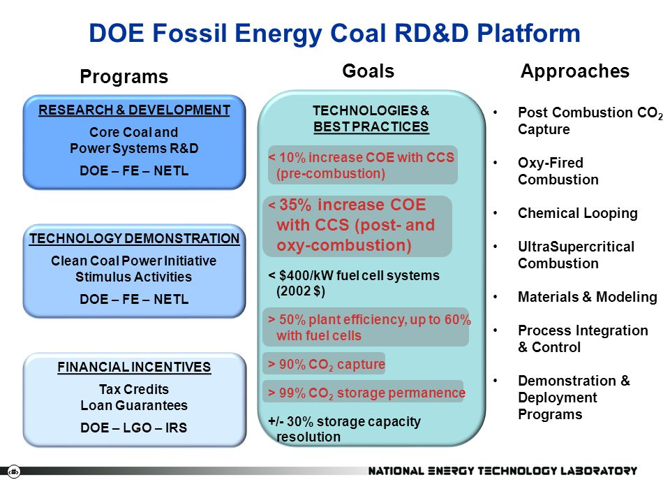 6 DOE Fossil Energy Coal RD&D Platform RESEARCH & DEVELOPMENT Core Coal and Power Systems R&D DOE – FE – NETL TECHNOLOGY DEMONSTRATION Clean Coal Powe