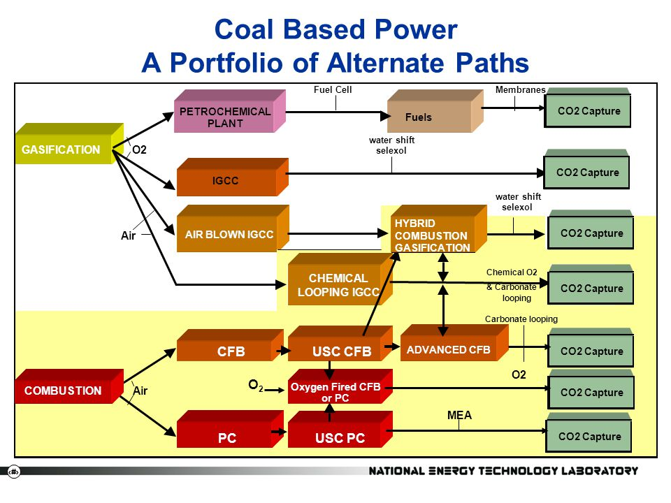 7 Coal Based Power A Portfolio of Alternate Paths
