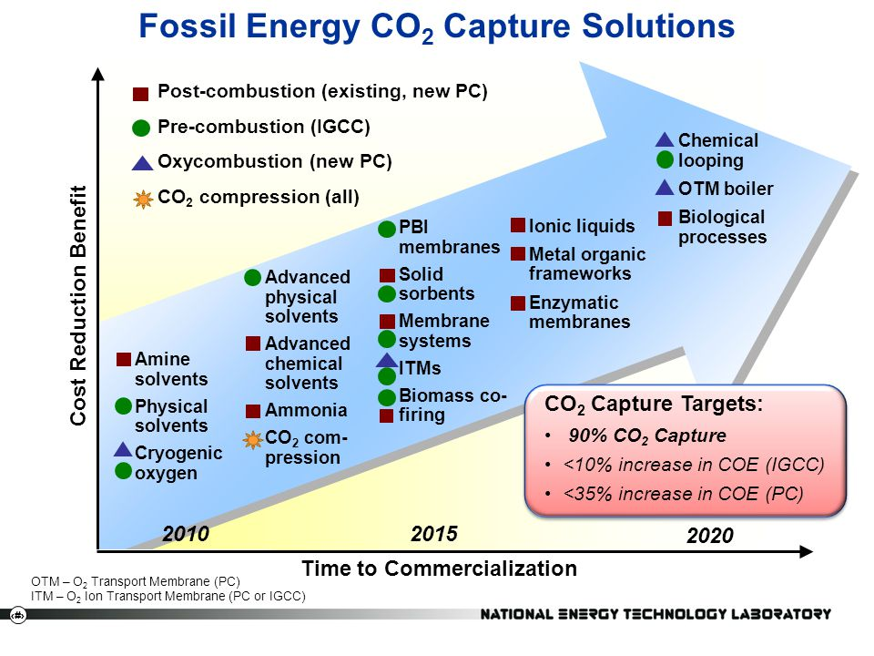 8 Fossil Energy CO 2 Capture Solutions Time to Commercialization Advanced physical solvents Advanced chemical solvents Ammonia CO 2 com- pression Amin