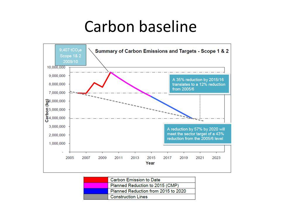 Carbon baseline