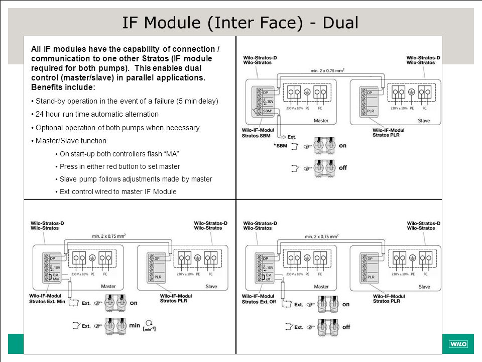 IF Module (Inter Face) - Dual All IF modules have the capability of connection / communication to one other Stratos (IF module required for both pumps