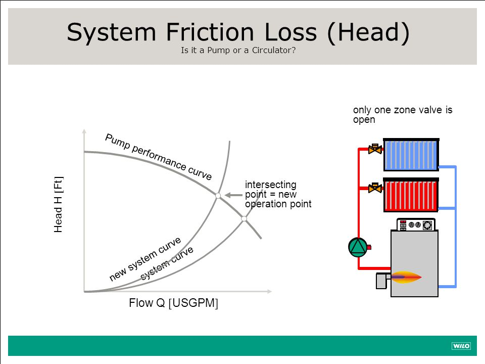 Pump performance curve system curve intersecting point = new operation point new system curve System Friction Loss (Head) Is it a Pump or a Circulator