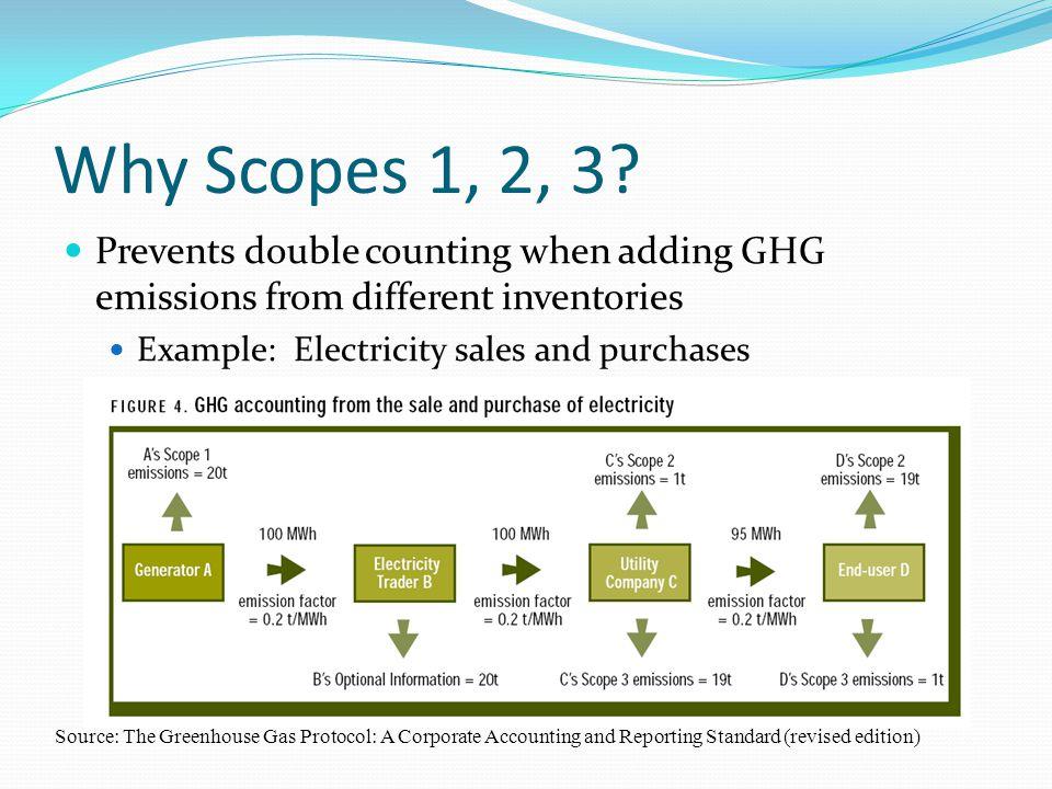 Why Scopes 1, 2, 3.