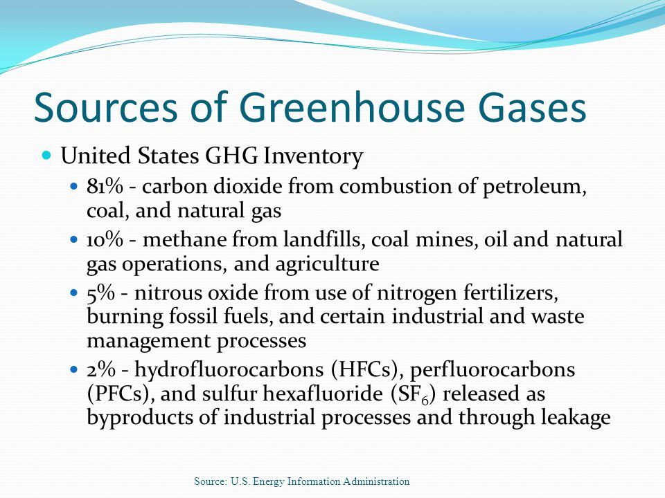 Sources of Greenhouse Gases United States GHG Inventory 81% - carbon dioxide from combustion of petroleum, coal, and natural gas 10% - methane from landfills, coal mines, oil and natural gas operations, and agriculture 5% - nitrous oxide from use of nitrogen fertilizers, burning fossil fuels, and certain industrial and waste management processes 2% - hydrofluorocarbons (HFCs), perfluorocarbons (PFCs), and sulfur hexafluoride (SF 6 ) released as byproducts of industrial processes and through leakage Source: U.S.
