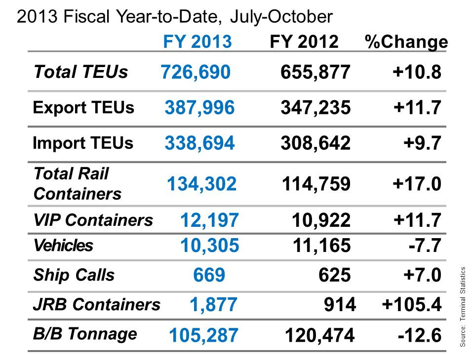 2013 Fiscal Year-to-Date, July-October Total TEUs 726,690655,877+10.8 Total Rail Containers 134,302114,759+17.0 Vehicles 10,30511,165-7.7 Source: Terminal Statistics FY 2013FY 2012%Change Import TEUs 338,694308,642+9.7 Export TEUs 387,996347,235+11.7 Ship Calls 669625+7.0 B/B Tonnage 105,287 120,474-12.6 JRB Containers 1,877914+105.4 VIP Containers 12,19710,922+11.7
