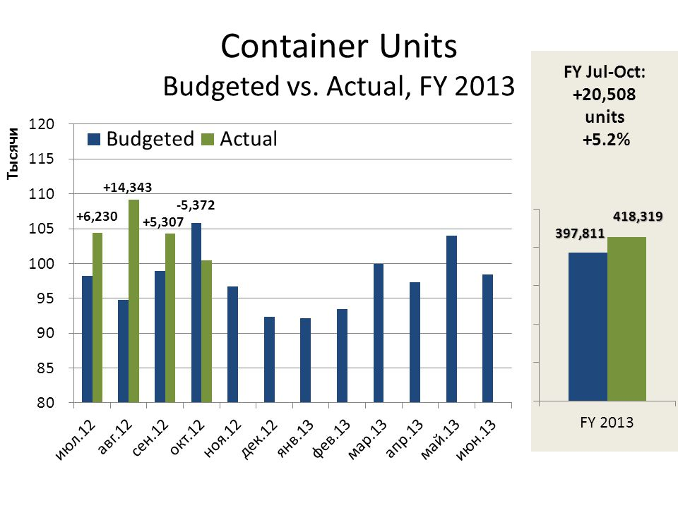 Container Units Budgeted vs. Actual, FY 2013
