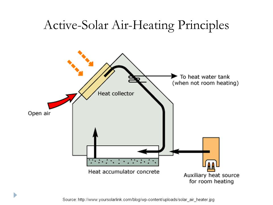 Source: http://www.yoursolarlink.com/blog/wp-content/uploads/solar_air_heater.jpg