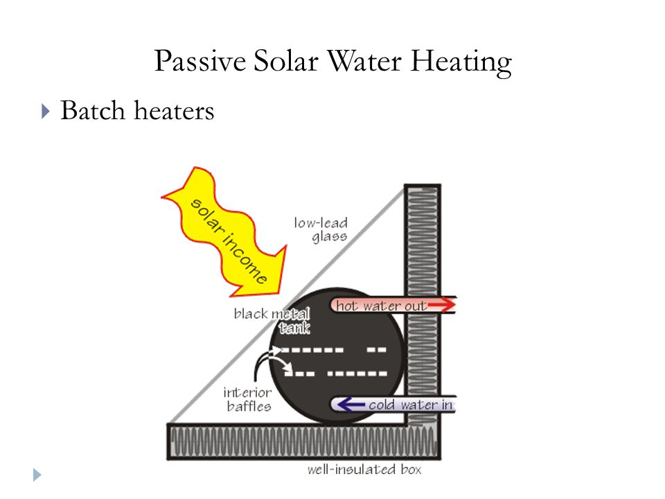 Passive Solar Water Heating Batch heaters