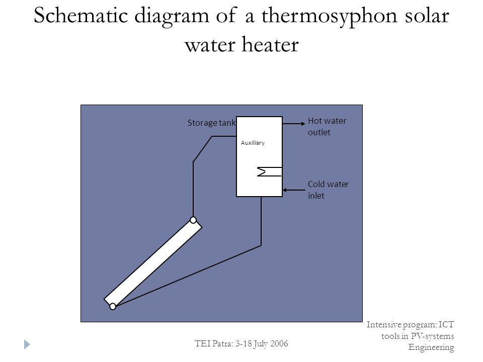 TEI Patra: 3-18 July 2006 Intensive program: ICT tools in PV-systems Engineering Schematic diagram of a thermosyphon solar water heater Auxiliary Storage tank Hot water outlet Cold water inlet