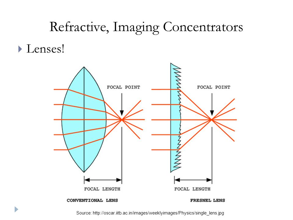 Refractive, Imaging Concentrators Lenses.