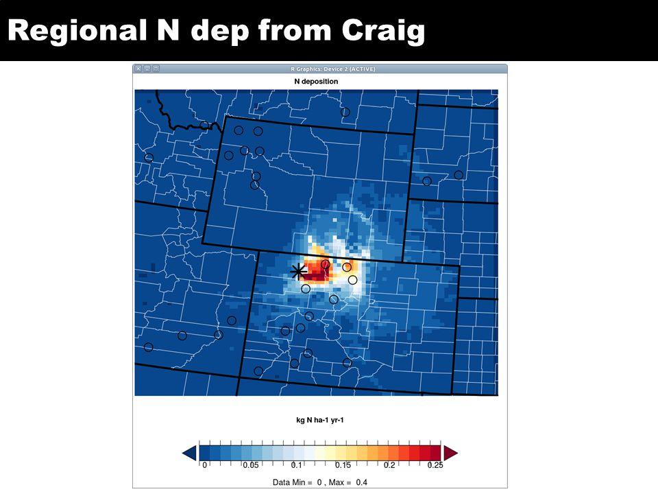 Regional N dep from Craig