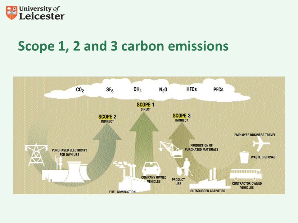 Scope 1, 2 and 3 carbon emissions