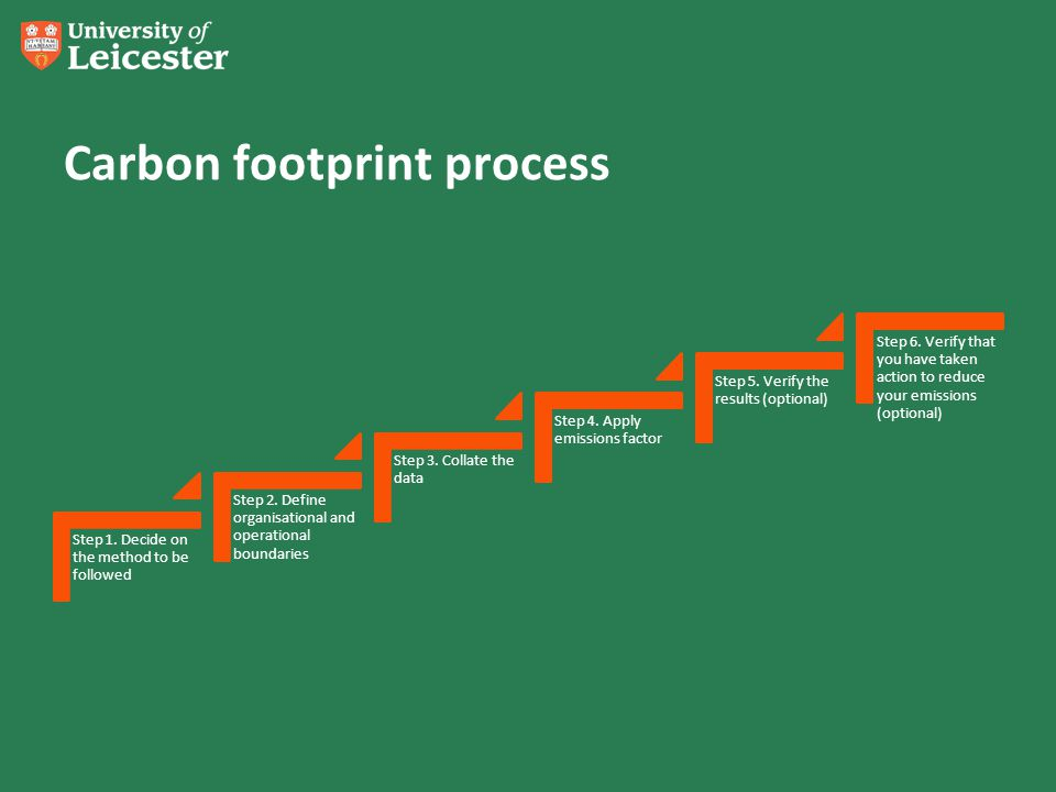 Carbon footprint process Step 1. Decide on the method to be followed Step 2.