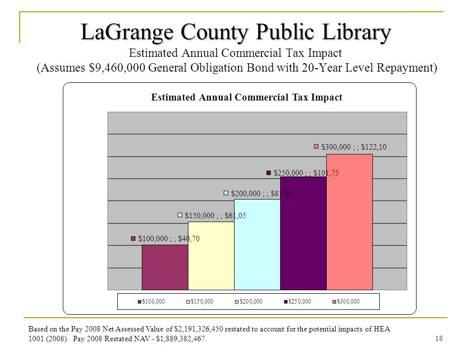 LaGrange County Public Library LaGrange County Public Library Estimated Annual Commercial Tax Impact (Assumes $9,460,000 General Obligation Bond with 20-Year Level Repayment) 18 Based on the Pay 2008 Net Assessed Value of $2,191,326,450 restated to account for the potential impacts of HEA 1001 (2008).