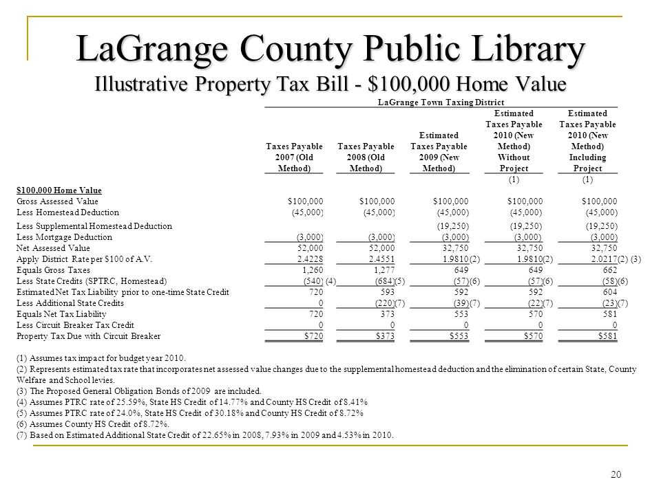 LaGrange County Public Library Illustrative Property Tax Bill - $100,000 Home Value 20 LaGrange Town Taxing District Taxes Payable 2007 (Old Method) Taxes Payable 2008 (Old Method) Estimated Taxes Payable 2009 (New Method) Estimated Taxes Payable 2010 (New Method) Without Project Estimated Taxes Payable 2010 (New Method) Including Project (1) $100,000 Home Value Gross Assessed Value$100,000 Less Homestead Deduction(45,000) Less Supplemental Homestead Deduction(19,250) Less Mortgage Deduction(3,000) Net Assessed Value52,000 32,750 Apply District Rate per $100 of A.V.
