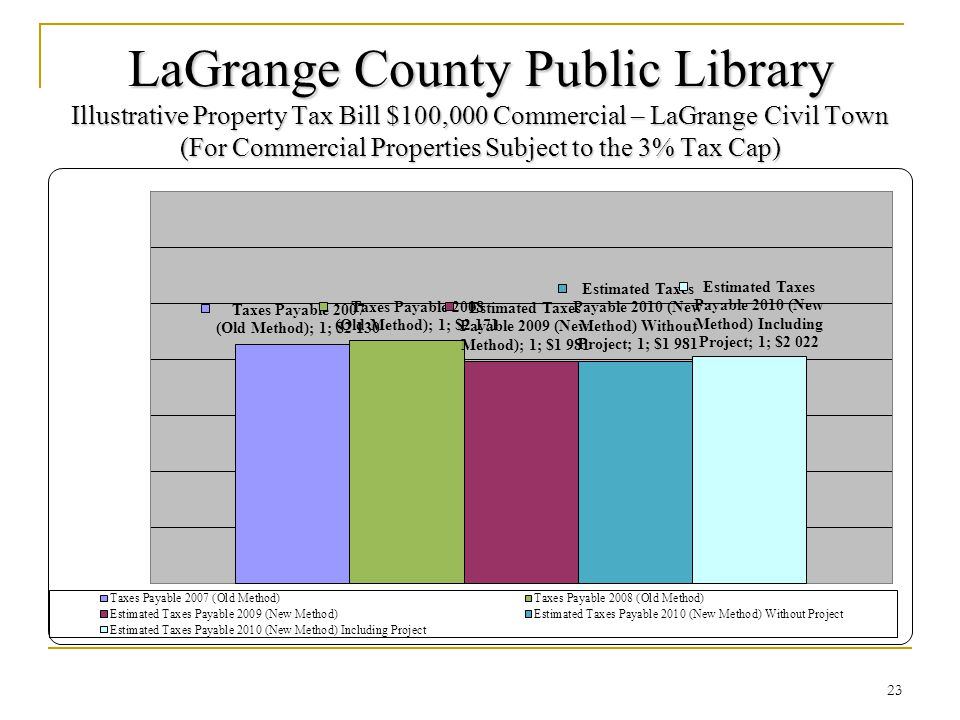 LaGrange County Public Library Illustrative Property Tax Bill $100,000 Commercial – LaGrange Civil Town (For Commercial Properties Subject to the 3% Tax Cap) 23