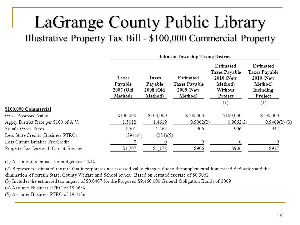 LaGrange County Public Library Illustrative Property Tax Bill - $100,000 Commercial Property 28 Johnson Township Taxing District Taxes Payable 2007 (Old Method) Taxes Payable 2008 (Old Method) Estimated Taxes Payable 2009 (New Method) Estimated Taxes Payable 2010 (New Method) Without Project Estimated Taxes Payable 2010 (New Method) Including Project (1) $100,000 Commercial Gross Assessed Value$100,000 Apply District Rate per $100 of A.V.