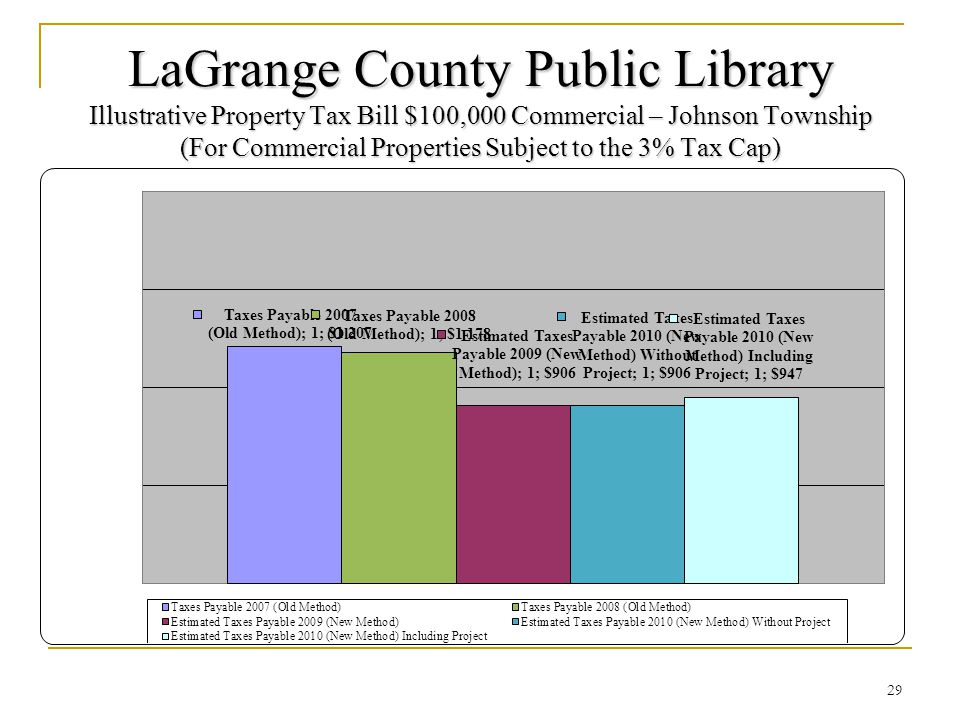 LaGrange County Public Library Illustrative Property Tax Bill $100,000 Commercial – Johnson Township (For Commercial Properties Subject to the 3% Tax Cap) 29