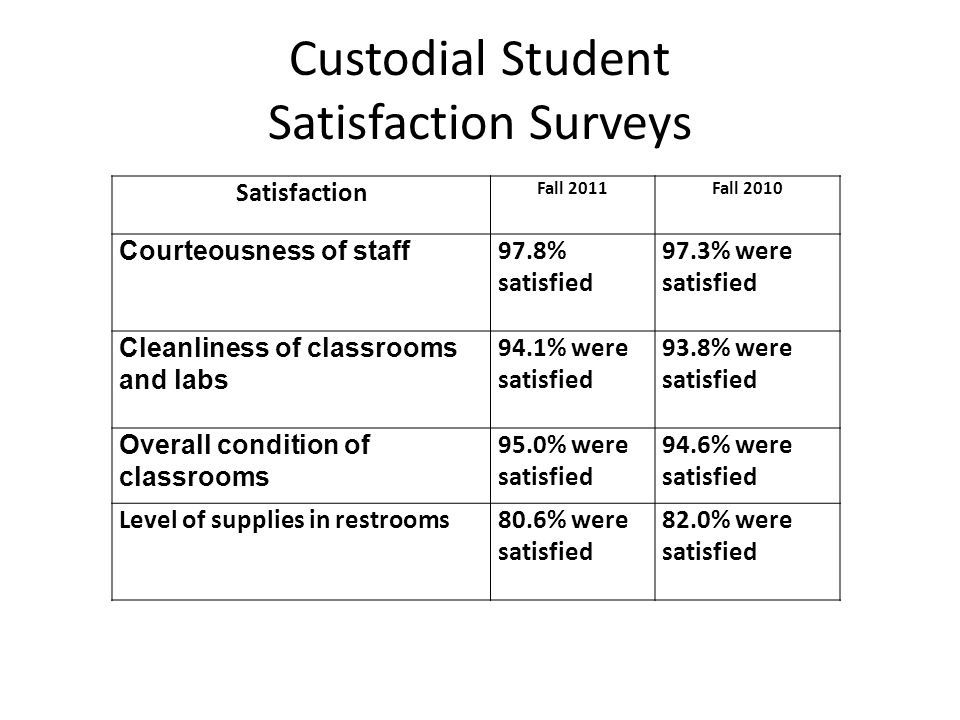 Custodial Student Satisfaction Surveys Satisfaction Fall 2011Fall 2010 Courteousness of staff 97.8% satisfied 97.3% were satisfied Cleanliness of classrooms and labs 94.1% were satisfied 93.8% were satisfied Overall condition of classrooms 95.0% were satisfied 94.6% were satisfied Level of supplies in restrooms80.6% were satisfied 82.0% were satisfied