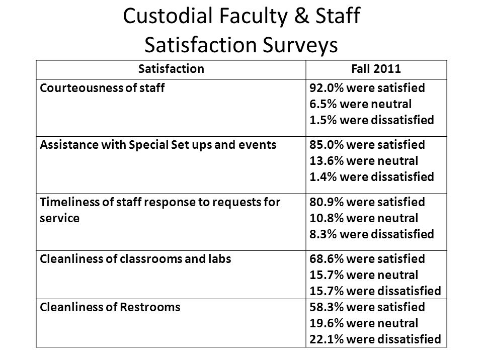 Custodial Faculty & Staff Satisfaction Surveys SatisfactionFall 2011 Courteousness of staff92.0% were satisfied 6.5% were neutral 1.5% were dissatisfi