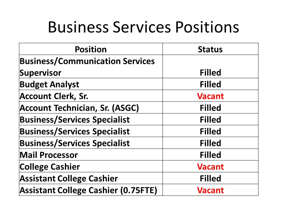 Business Services Positions PositionStatus Business/Communication Services SupervisorFilled Budget AnalystFilled Account Clerk, Sr.Vacant Account Technician, Sr.