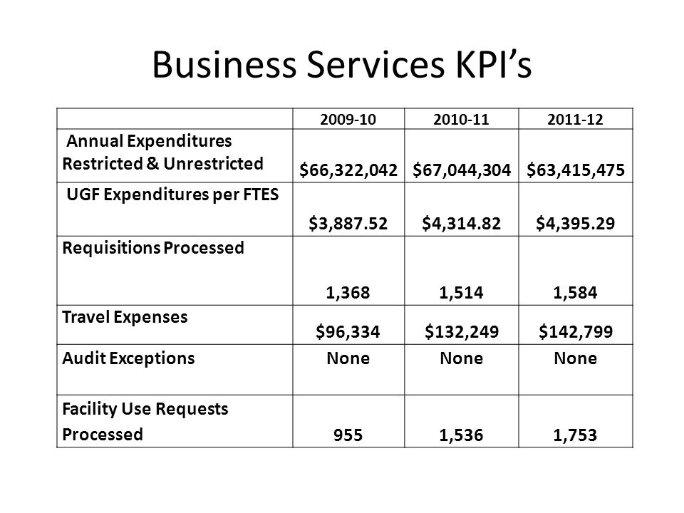 Business Services KPIs 2009-102010-112011-12 Annual Expenditures Restricted & Unrestricted $66,322,042$67,044,304$63,415,475 UGF Expenditures per FTES